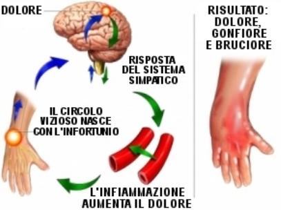 Algodistrofia: un dolore che brucia la pelle, ma sono le ossa a soffrire