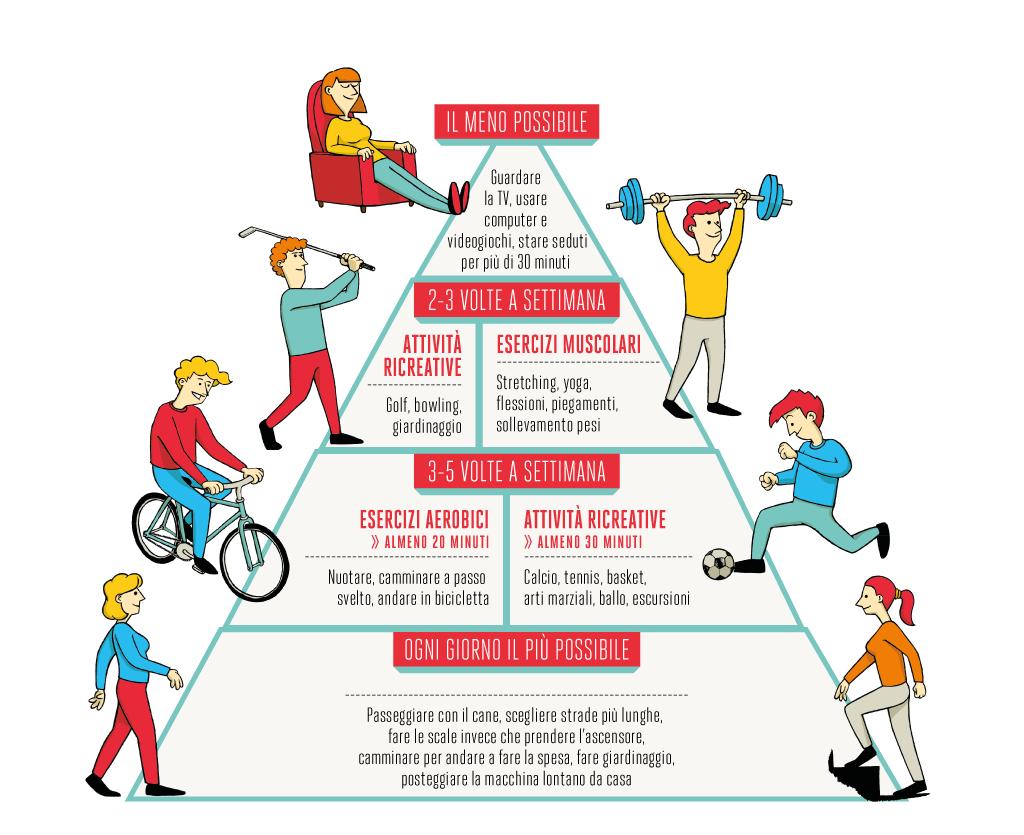 Attività fisica: le raccomandazioni dell'OMS